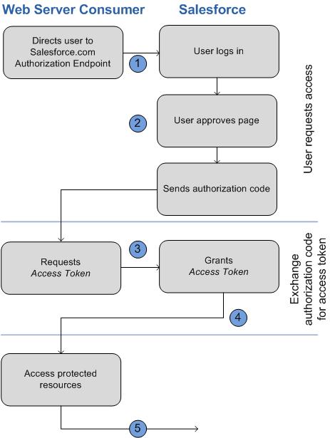 Oauth 20 Web Server Authentication Flow
