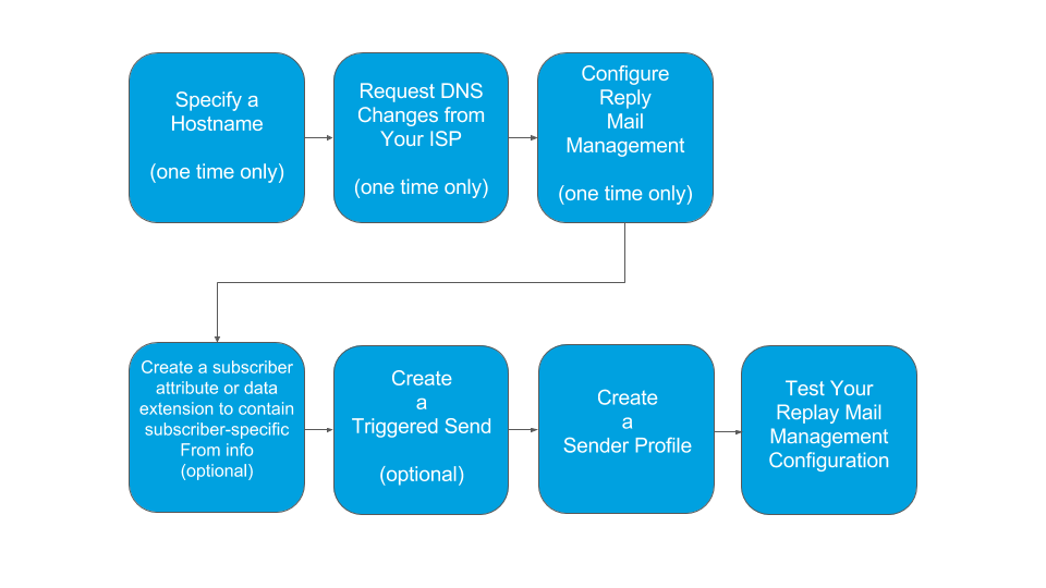 Reply Mail Management process