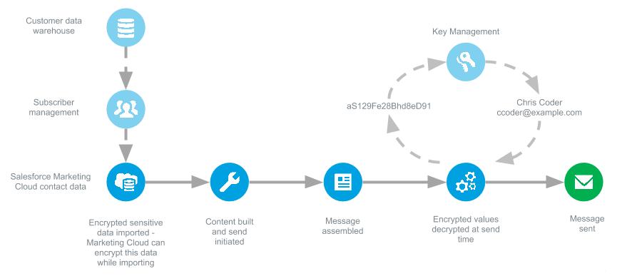 Encrypted Data Sending