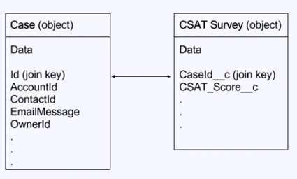 set up service analytics csat metrics example