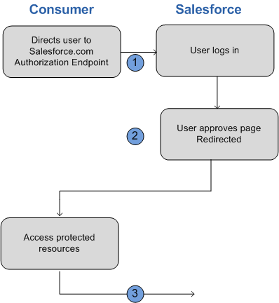 Notes error validating user agent execution access
