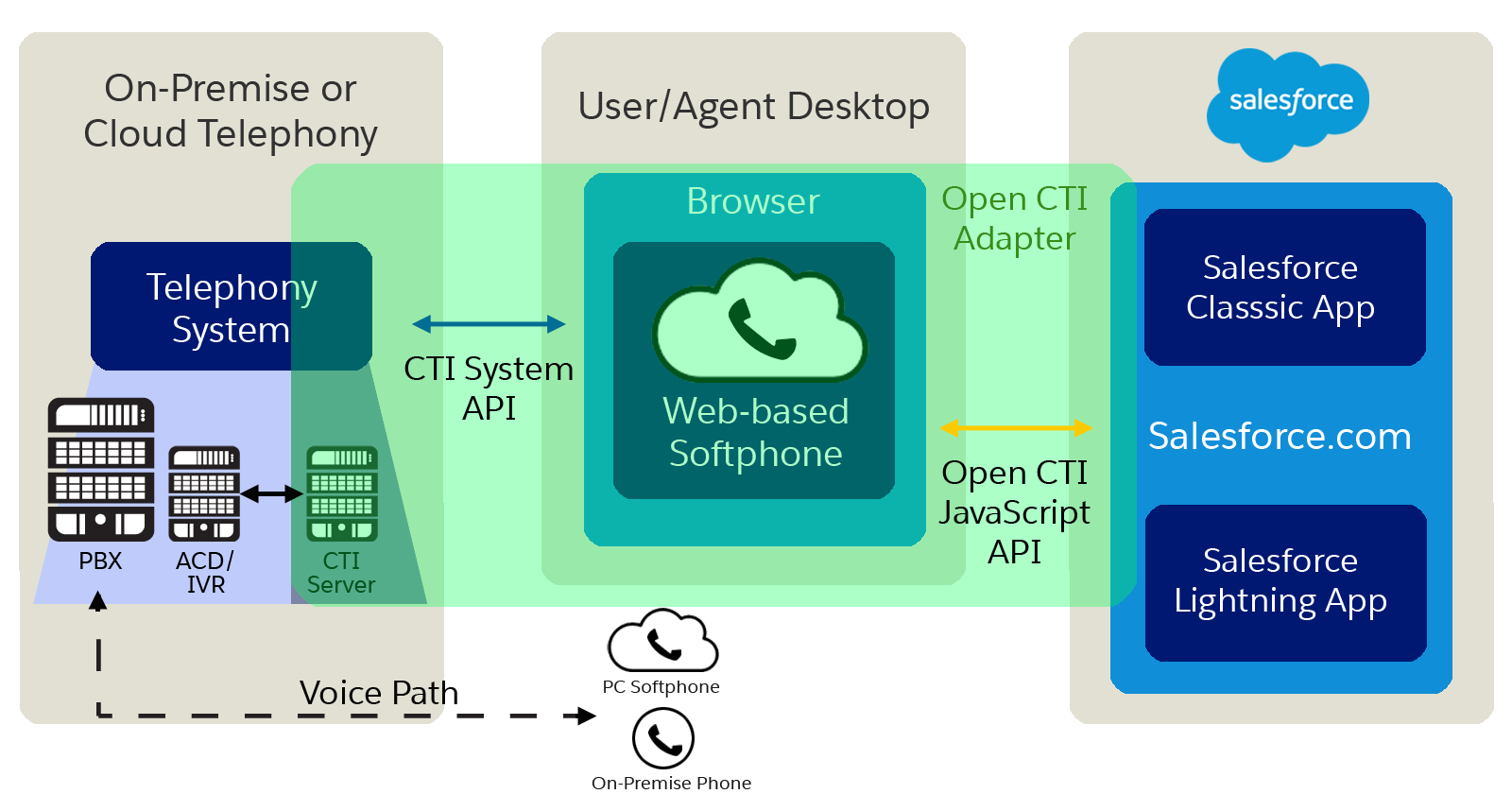 salesforce open cti rh help salesforce com salesforce cti developer guide pdf Open CTI Salesforce